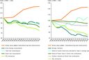 Drivers of direct GHG emissions from EU manufacturing and construction industries, 1990–2008