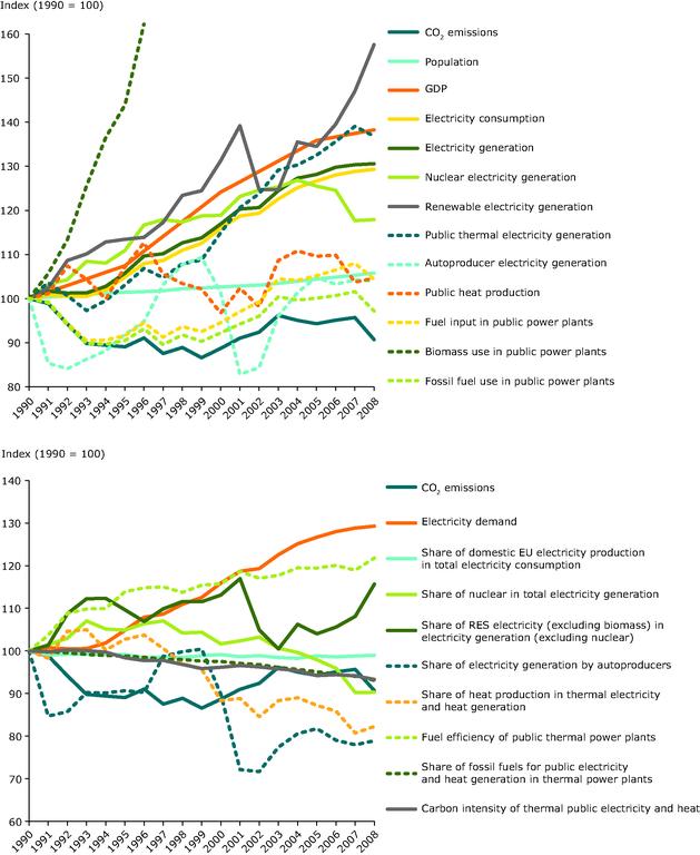 https://www.eea.europa.eu/data-and-maps/figures/drivers-of-eu-ghg-emissions/drivers-of-eu-ghg-emissions/image_large