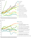 Drivers of EU GHG emissions from energy supply, 1990–2008
