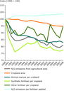 Drivers of N2O emissions from EU agricultural soils, 1990–2008