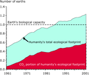 Ecological overshoot 1961 - 2002