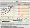 Economic growth continues, faster in emerging economies