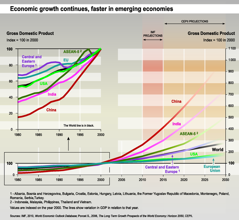 http://www.eea.europa.eu/data-and-maps/figures/economic-growth-continues-faster-in/trend05-1g-soer2010-eps/image_large