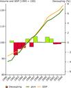 Economy grows slightly faster than passenger transport volumes