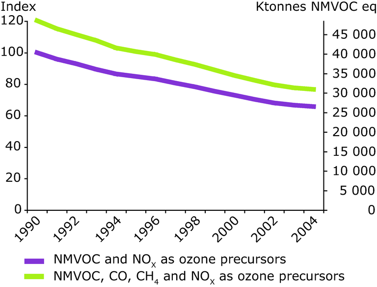 https://www.eea.europa.eu/data-and-maps/figures/eea-32-emissions-of-total-ozone-precursors-and-of-precursors-subject-to-targets-nmvoc-and-nox-1990-2004/figure-2-5-air-pollution-1990-2004.eps/image_large