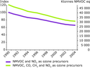 EEA-32 emissions of total ozone precursors, and of precursors subject to targets (NMVOC and NOX), 1990-2004