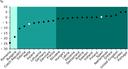 EEA scorecard 2005 - Use of freshwater ressources