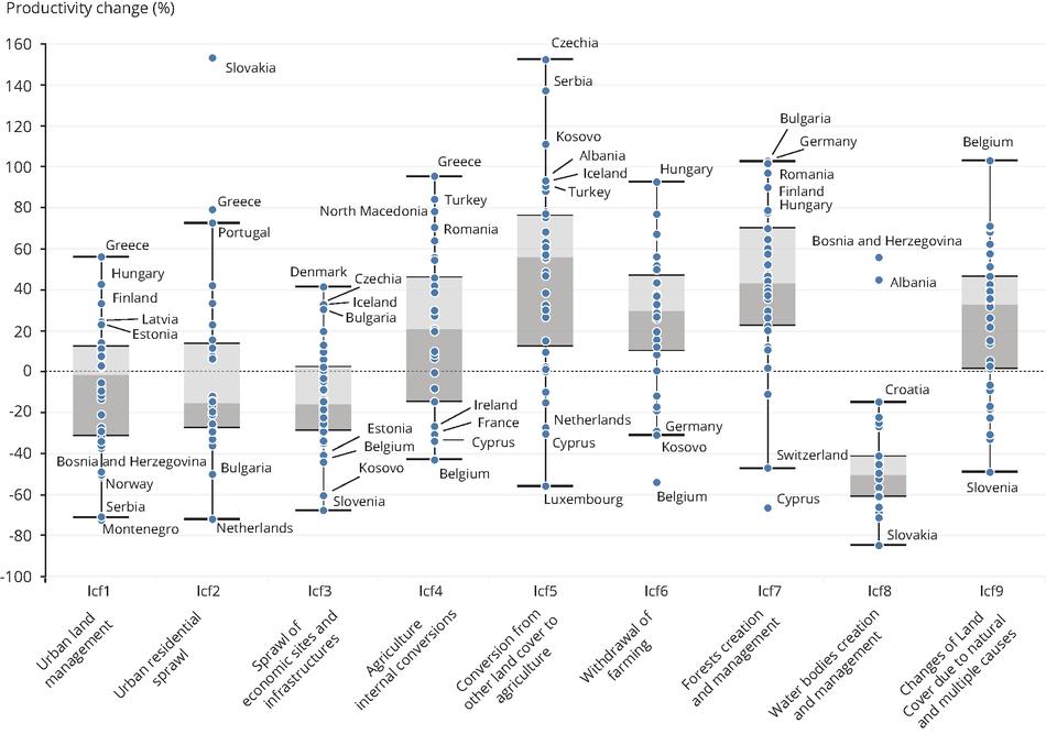 Effect of land use change on vegetation productivity