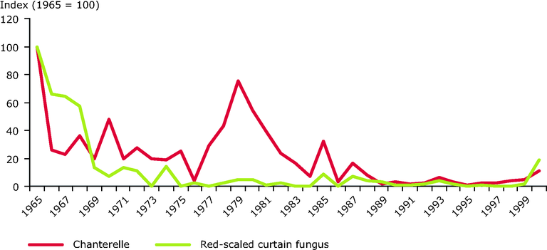 http://www.eea.europa.eu/data-and-maps/figures/effects-of-acidification-and-eutrophication-on-woodland-fungi-in-the-netherlands/effects-of-acidification-and-eutrophication-on-woodland-fungi.eps/image_large