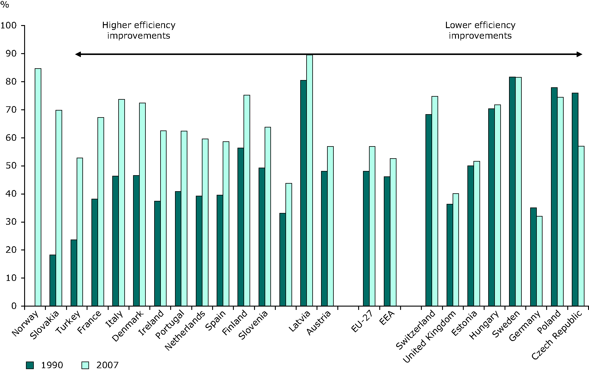 Efficiency (electricity and heat) from autoproducers conventional thermal plants, 1990, 2007
