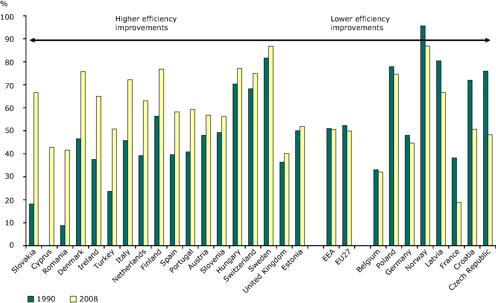 Efficiency (electricity and heat) from autoproducers conventional thermal plants, 1990, 2008