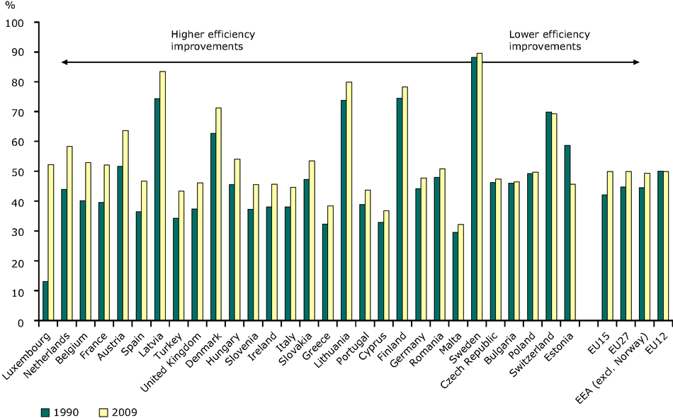 Efficiency (electricity and heat) from public conventional thermal plants, 1990, 2009