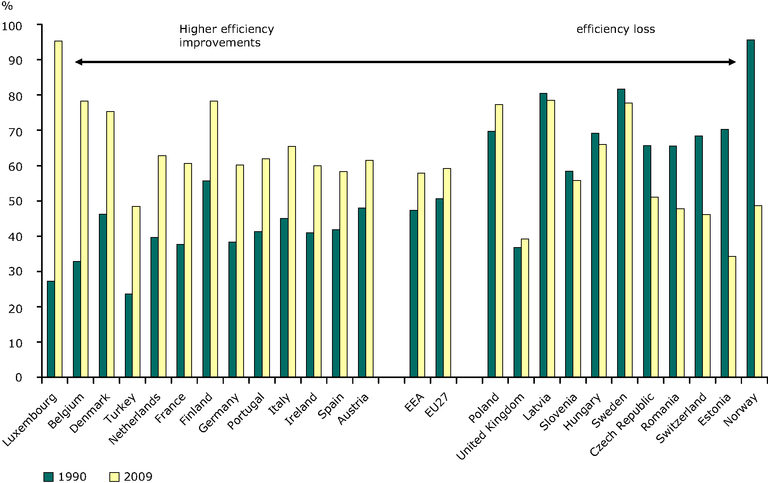 http://www.eea.europa.eu/data-and-maps/figures/efficiency-electricity-and-heat-from-7/ener19_fig_02c/image_large