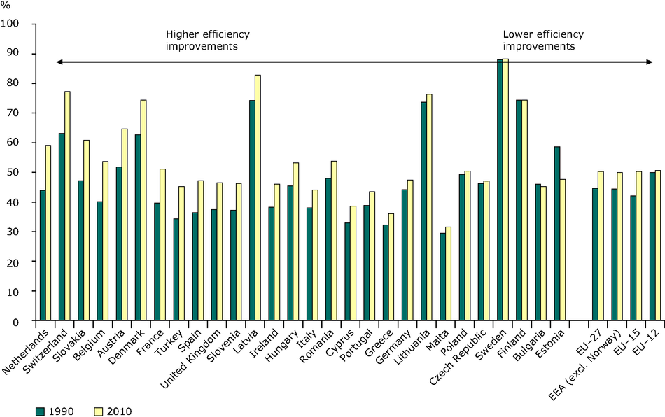 Efficiency (electricity and heat) from public conventional thermal plants, 1990, 2010