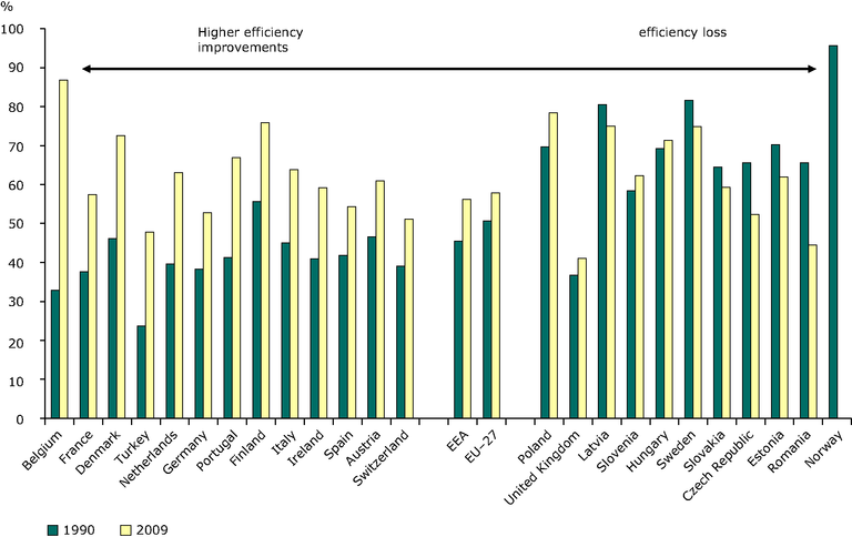 https://www.eea.europa.eu/data-and-maps/figures/efficiency-electricity-and-heat-from-9/ener19_fig_02c/image_large