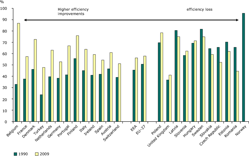 Efficiency (electricity and heat) from autoproducers conventional thermal plants, 1990, 2010