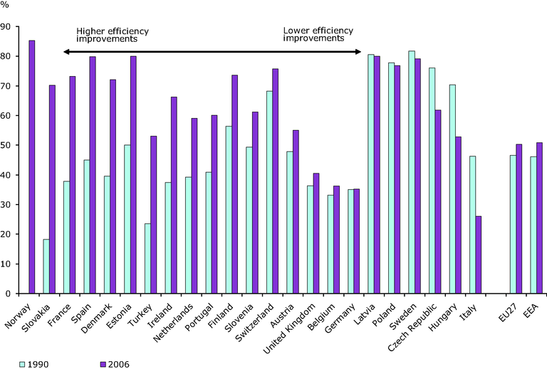 http://www.eea.europa.eu/data-and-maps/figures/efficiency-electricity-and-heat-from-autoproducers-conventional-thermal-plants-1990-and-2006/en19_fig1c.eps/image_large