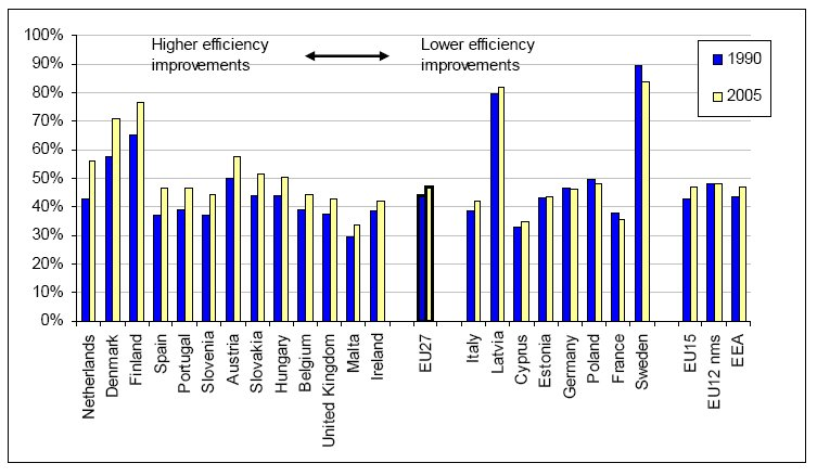 http://www.eea.europa.eu/data-and-maps/figures/efficiency-electricity-and-heat-production-1/fig1a/image_large