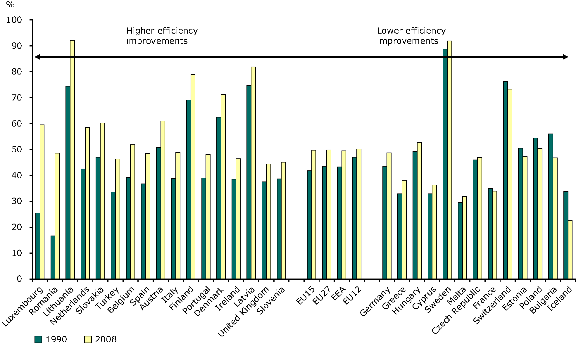 Efficiency (electricity and heat) production from conventional thermal plants, 1990, 2008