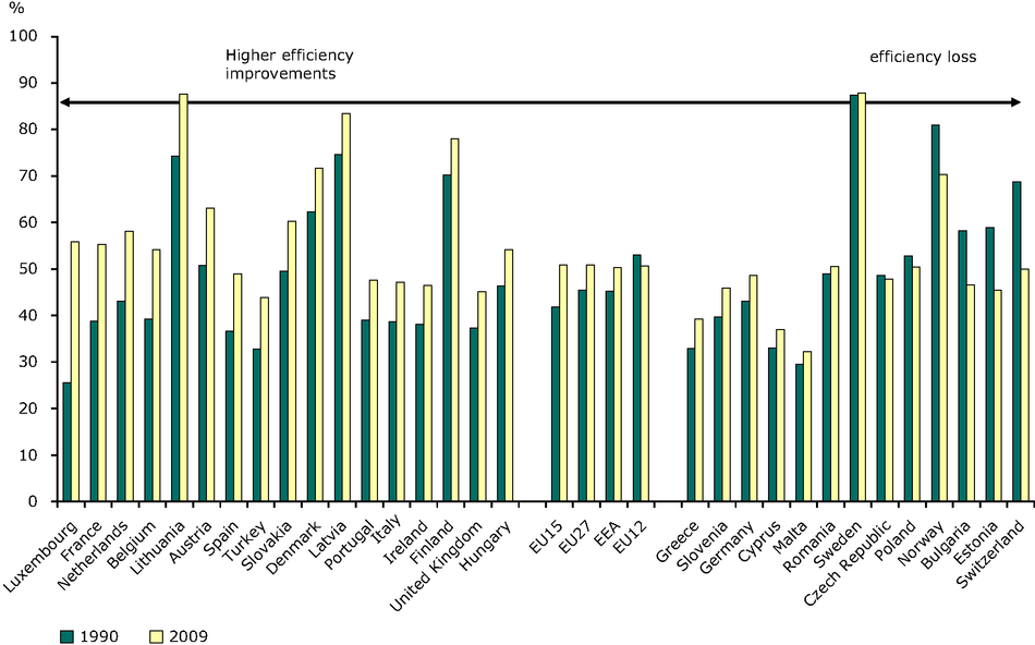 Efficiency (electricity and heat) production from conventional thermal plants, 1990, 2009