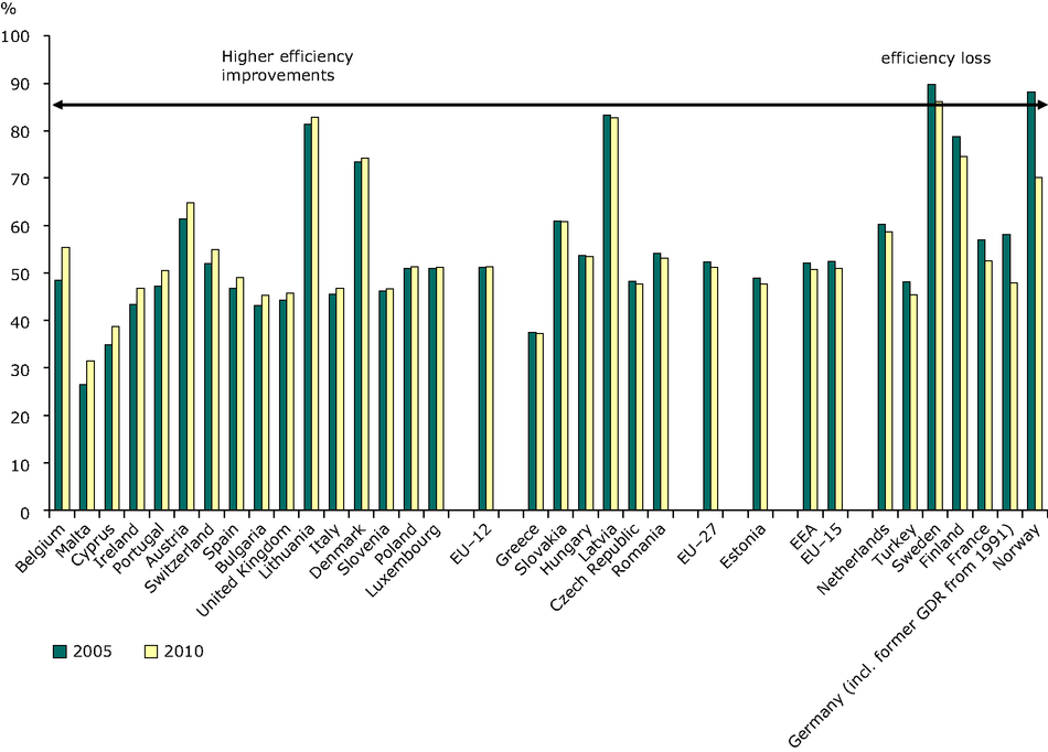 Efficiency (electricity and heat) production from conventional thermal plants, 2005, 2010