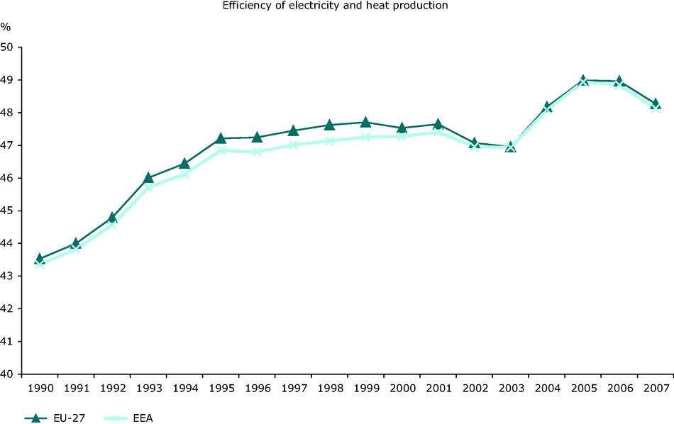 Efficiency of conventional thermal electricity and heat production