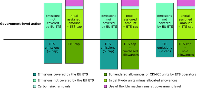 http://www.eea.europa.eu/data-and-maps/figures/effort-split-between-ets-and-nonets-emissions-to-achieve-kyoto-compliance/figure-7-2-ghg-trends-and-projections-2009.eps/image_large