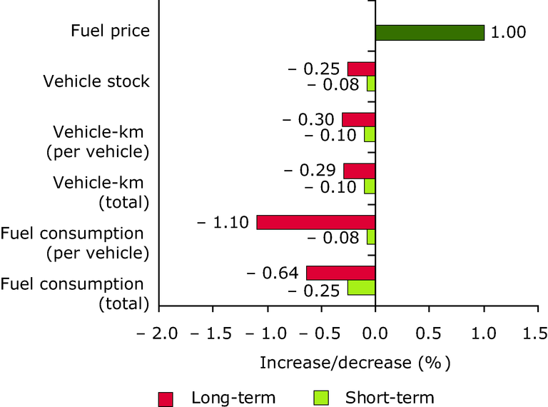 http://www.eea.europa.eu/data-and-maps/figures/elasticity-of-transport-demand-with-respect-to-fuel-price/annex-figure-4-term-2005.eps/image_large