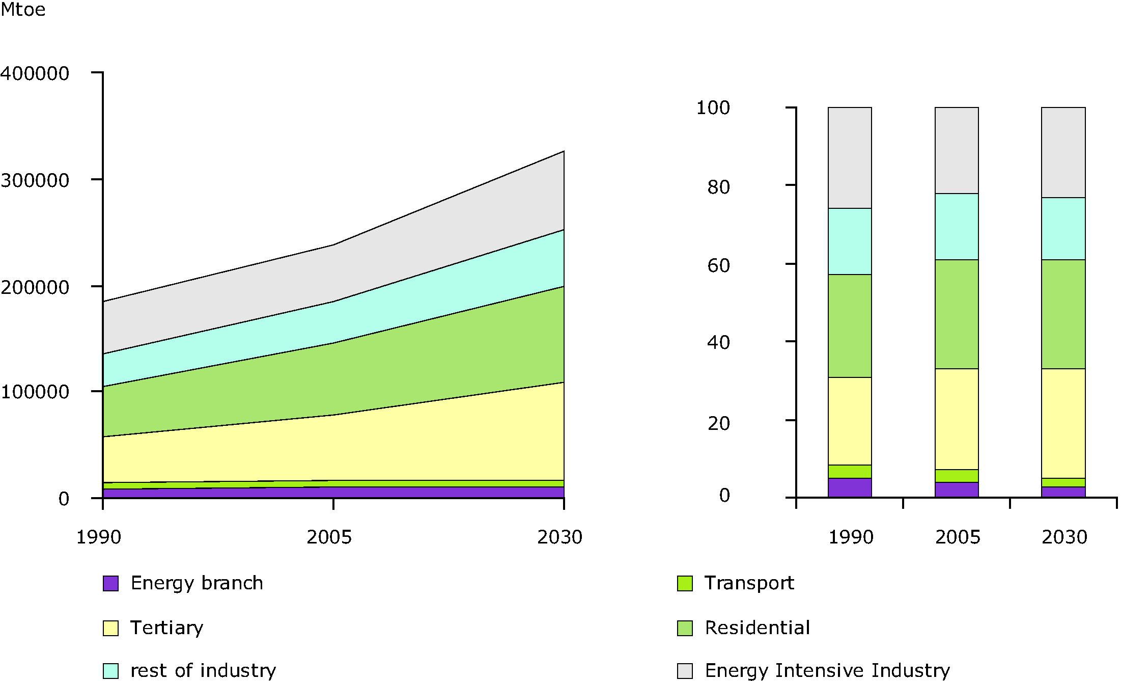 Electricity consumption by sector in the EU 27, 1990-2030
