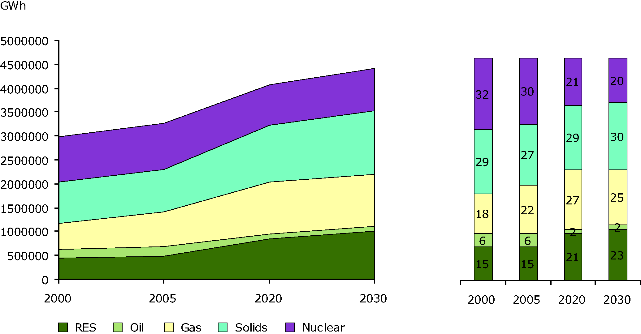 Electricity Generation by Fuel from 2000 to 2030, in EU 27