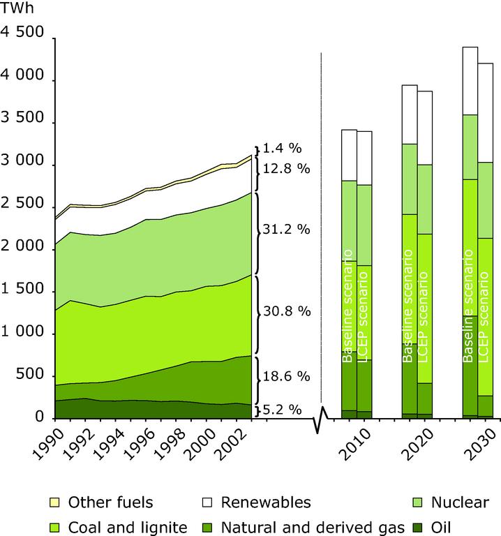 https://www.eea.europa.eu/data-and-maps/figures/electricity-production-by-fuel-eu-25/figure_21_1sp.eps/image_large