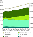 Electricity production by fuel, EU-27