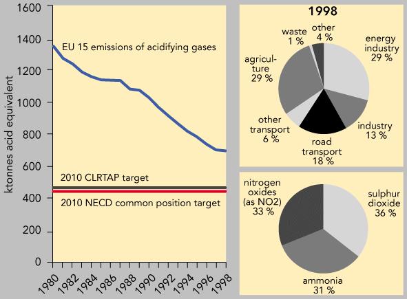https://www.eea.europa.eu/data-and-maps/figures/emission-of-acidifying-gasses-eu-15/fig106/image_large