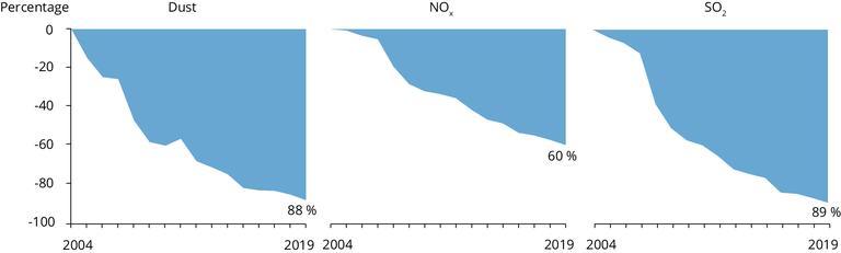 https://www.eea.europa.eu/data-and-maps/figures/emission-reductions-for-dust-nitrogen/fig01-indp006-128074.eps/image_large