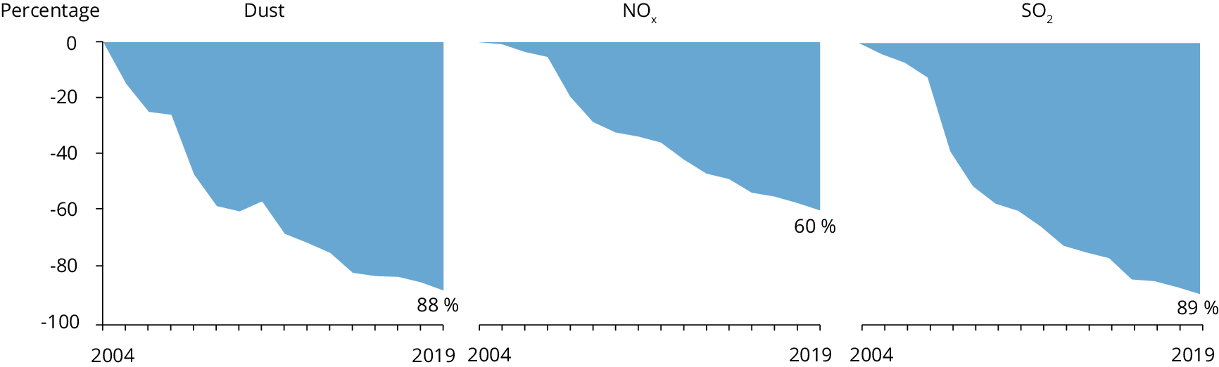 Emission reductions for dust, nitrogen oxides and sulphur dioxide from large combustion plants in the EU-27