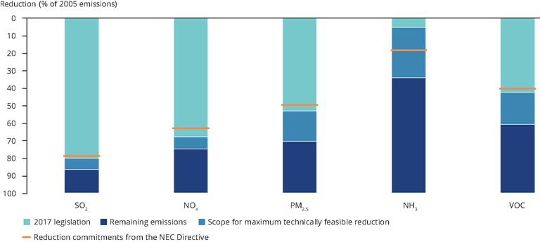 https://www.eea.europa.eu/data-and-maps/figures/emission-reductions-in-2030-relative/emission-reductions-in-2030-relative/image_large