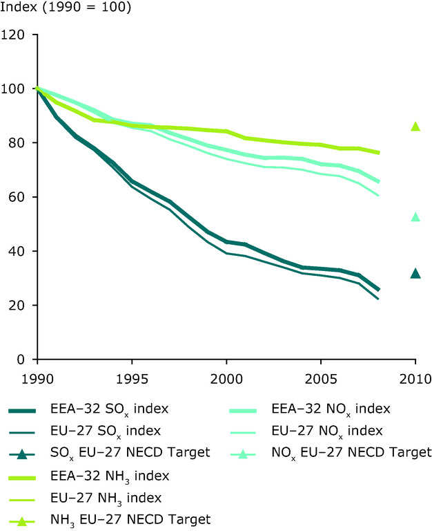 https://www.eea.europa.eu/data-and-maps/figures/emission-trends-of-acidifying-pollutants-1/csi001_fig01_oct2010.eps/image_large