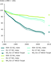 Emission trends of acidifying pollutants (EEA member countries, EU-27)