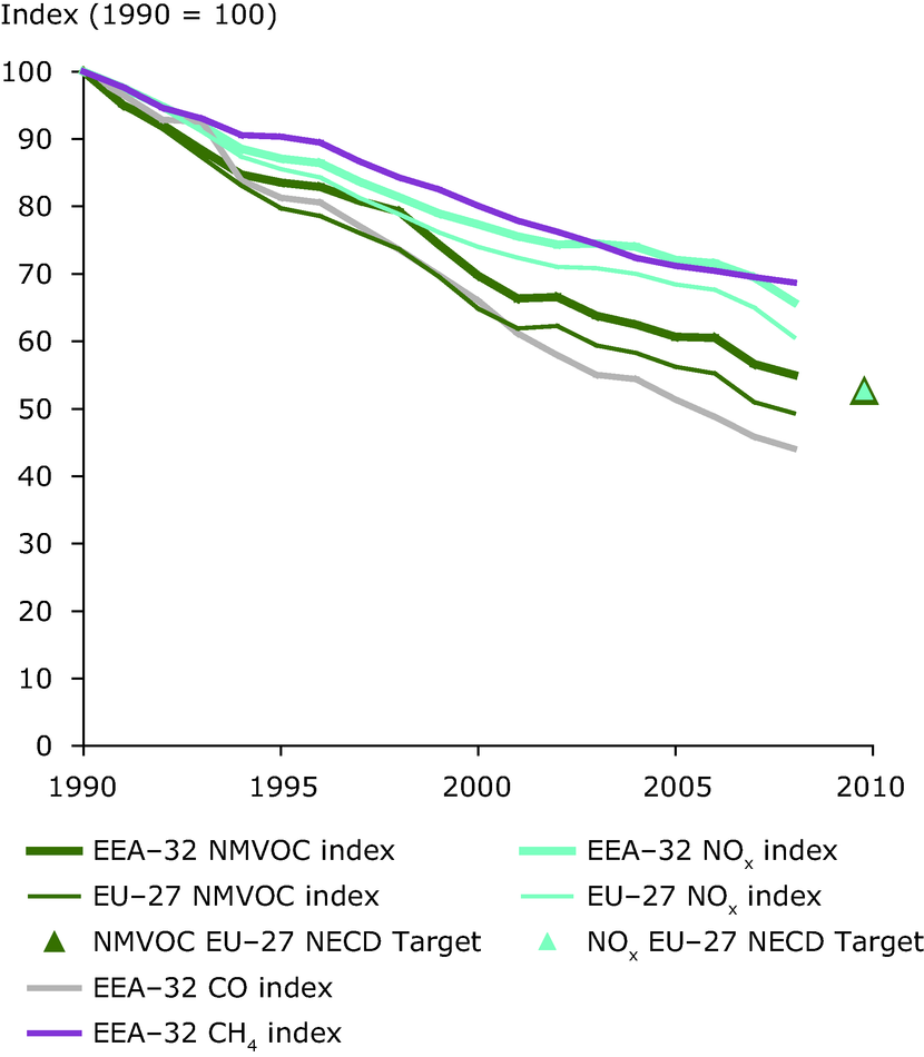 Emission trends of tropospheric (ground-level) ozone precursors (EEA member countries, EU-27)
