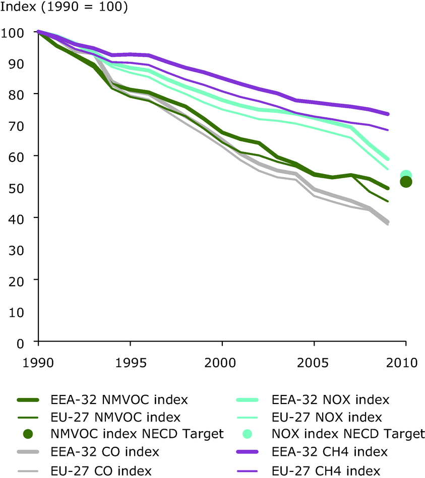 Emission trends of ozone-precursor pollutants (EEA member countries, EU-27)