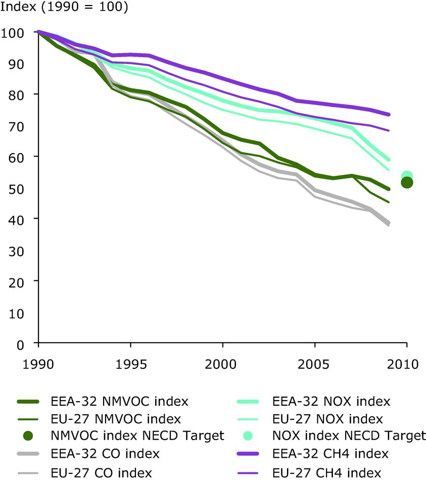 Emission trends of ozone-precursor pollutants (EEA member countries, EU-27)