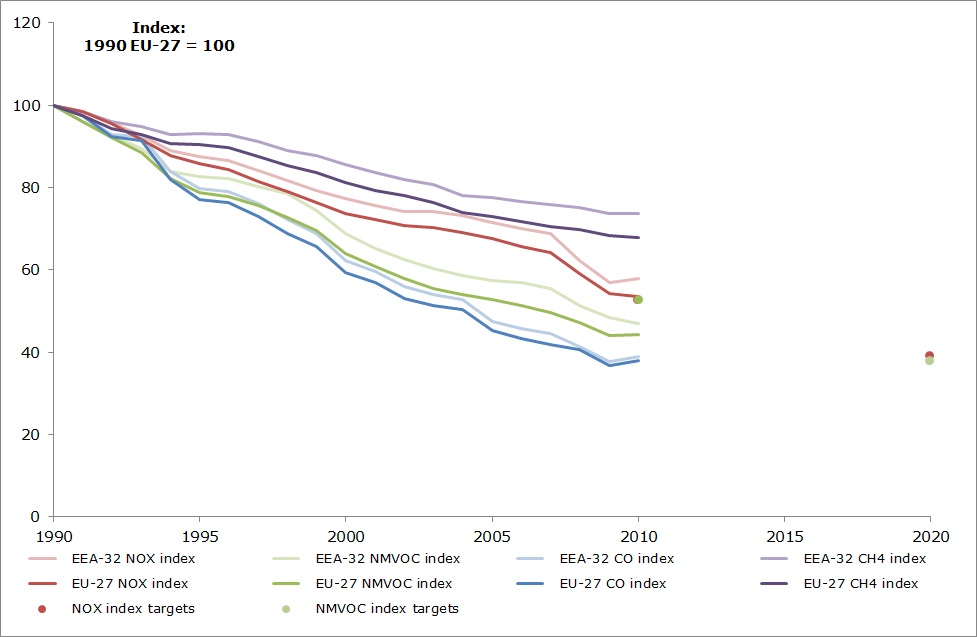 Emission trends of ozone-precursor pollutants 1990-2010 (EEA member countries, EU-27)