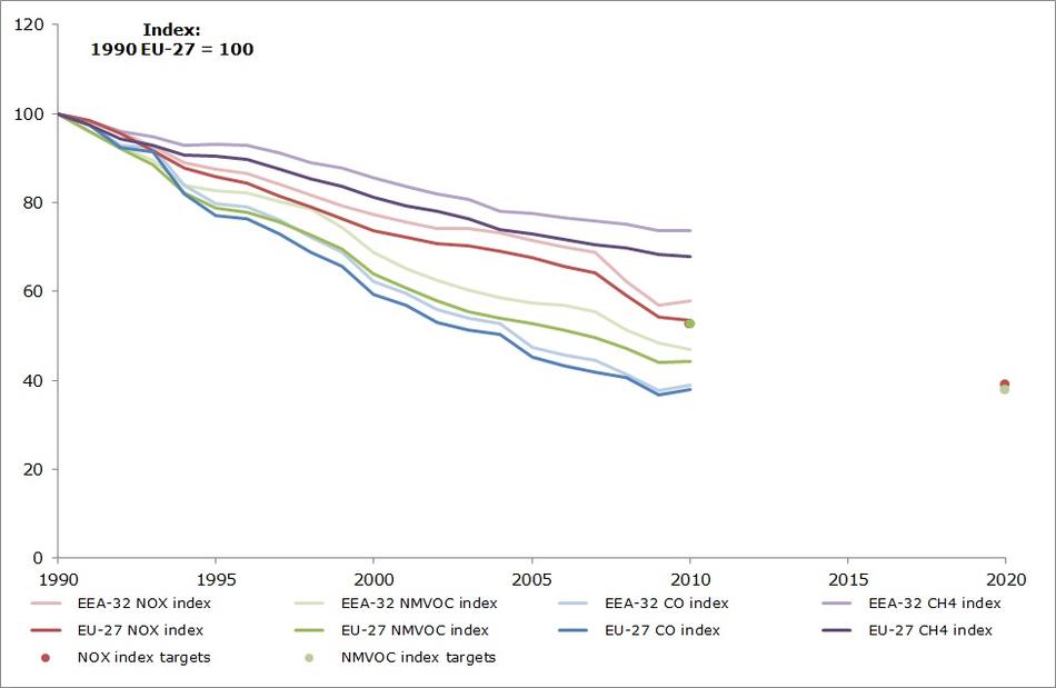 Emission trends of ozone-precursor pollutants 1990-2010 (EEA member countries, EU-27)