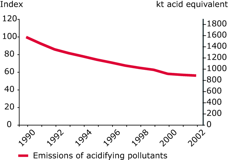 https://www.eea.europa.eu/data-and-maps/figures/emission-trends-of-acidifying-pollutants-eea-member-countries-1990-2002/eea1432v_csi-01-emission_trends_eea32.eps/image_large