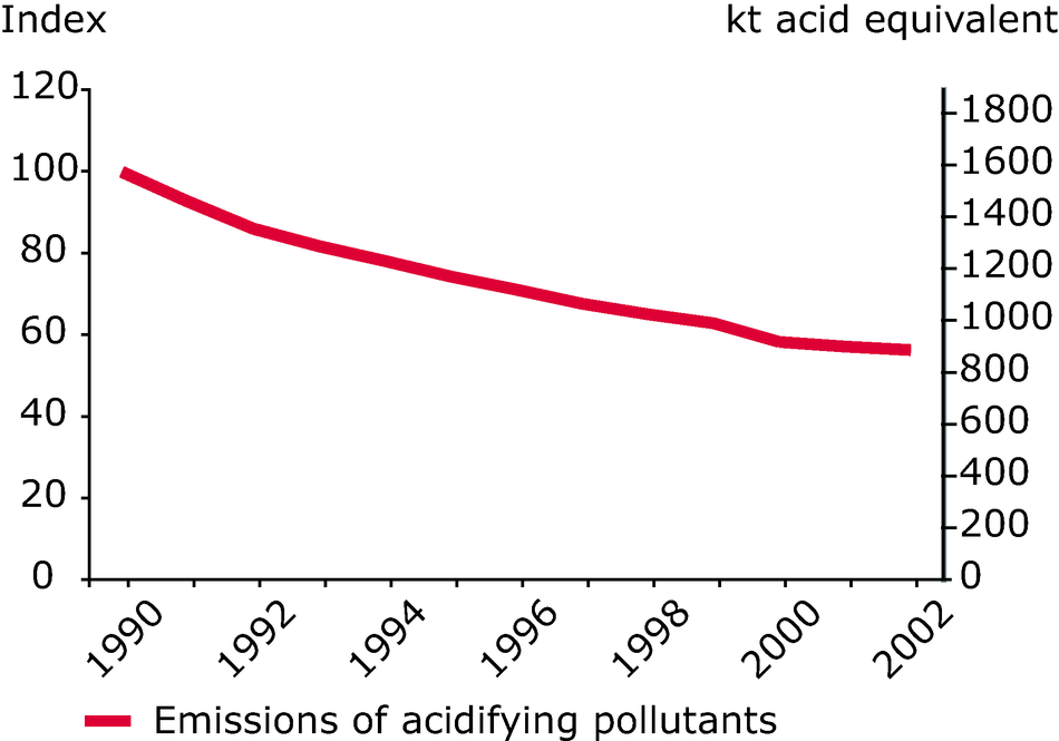 Emission trends of acidifying pollutants (EEA member countries), 1990-2002
