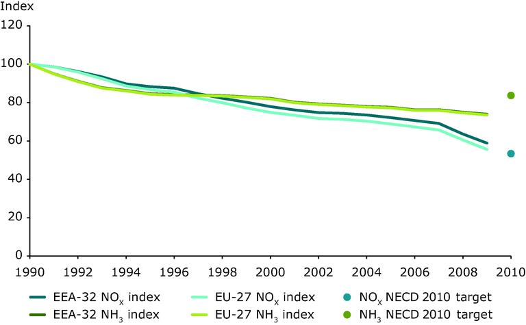 https://www.eea.europa.eu/data-and-maps/figures/emission-trends-of-acidifying-pollutants-eea-member-countries-eu-1/emissions-of-acidifying-eutrophying-pollutants/image_large