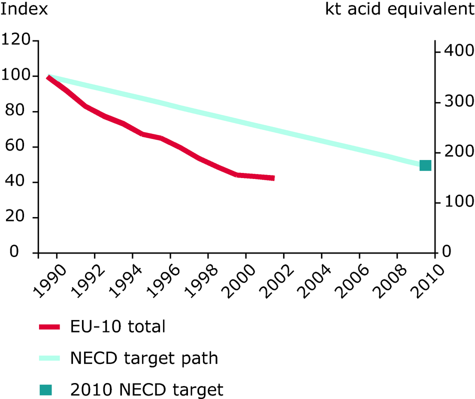Emission trends of acidifying pollutants (EU-10), 1990-2002