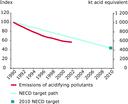 Emission trends of acidifying pollutants (EU-15), 1990-2002