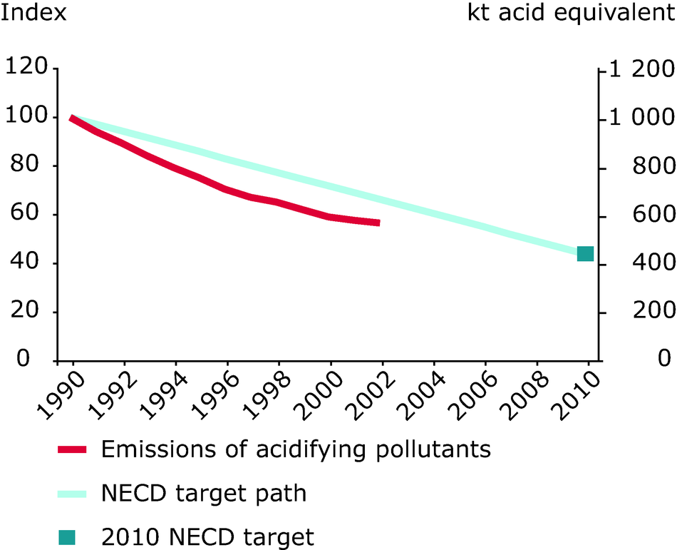 Emission trends of acidifying pollutants (EU-15), 1990-2002