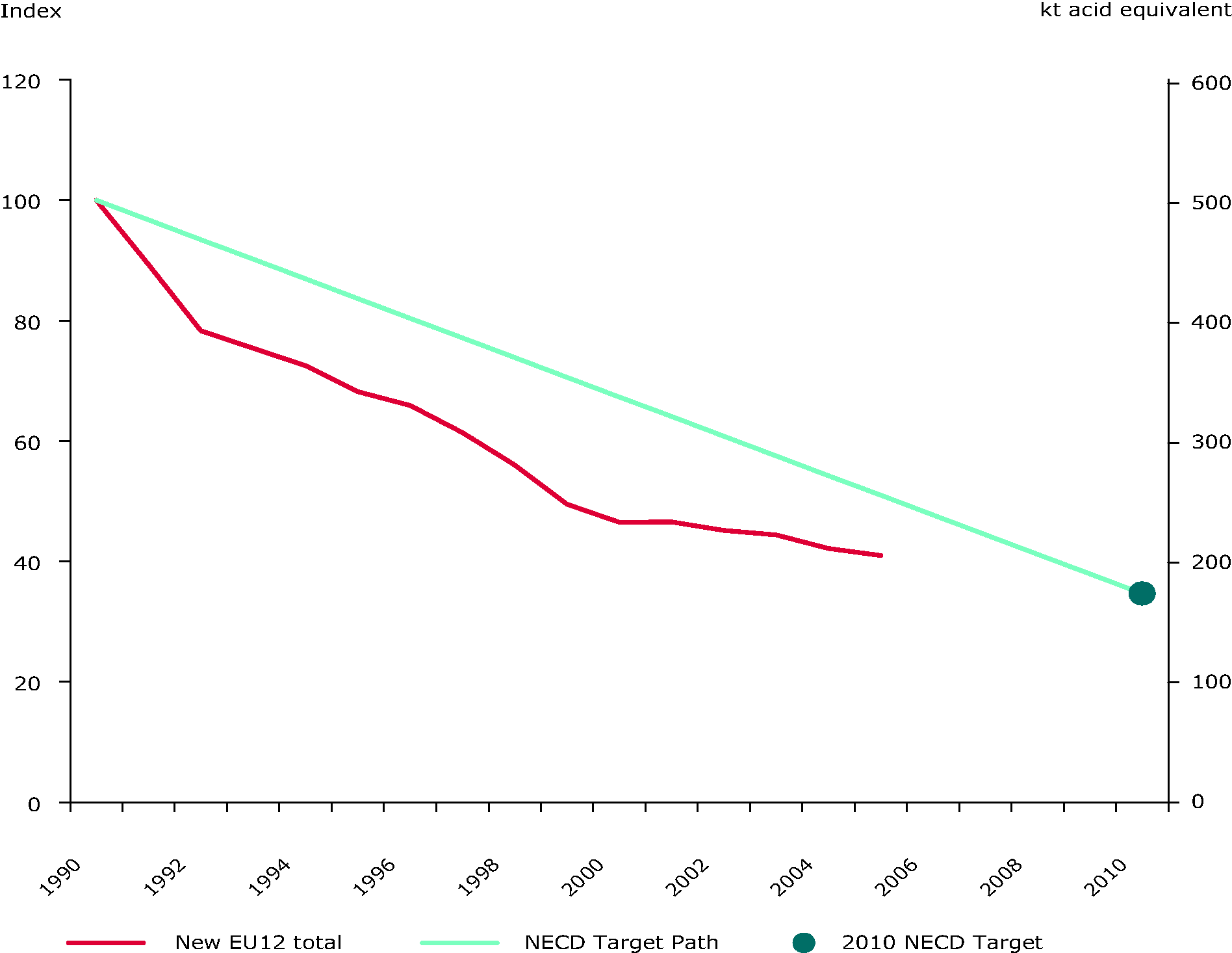 Emission trends of acidifying pollutants (EU-27 - EU-15)